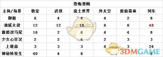 《人气王漫画社》恐怖漫画攻略