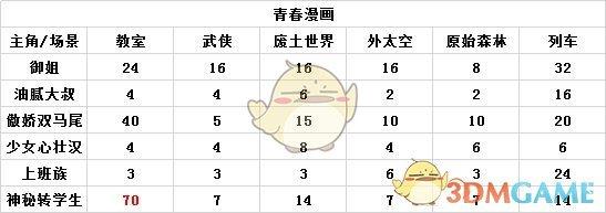 《人气王漫画社》青春漫画攻略