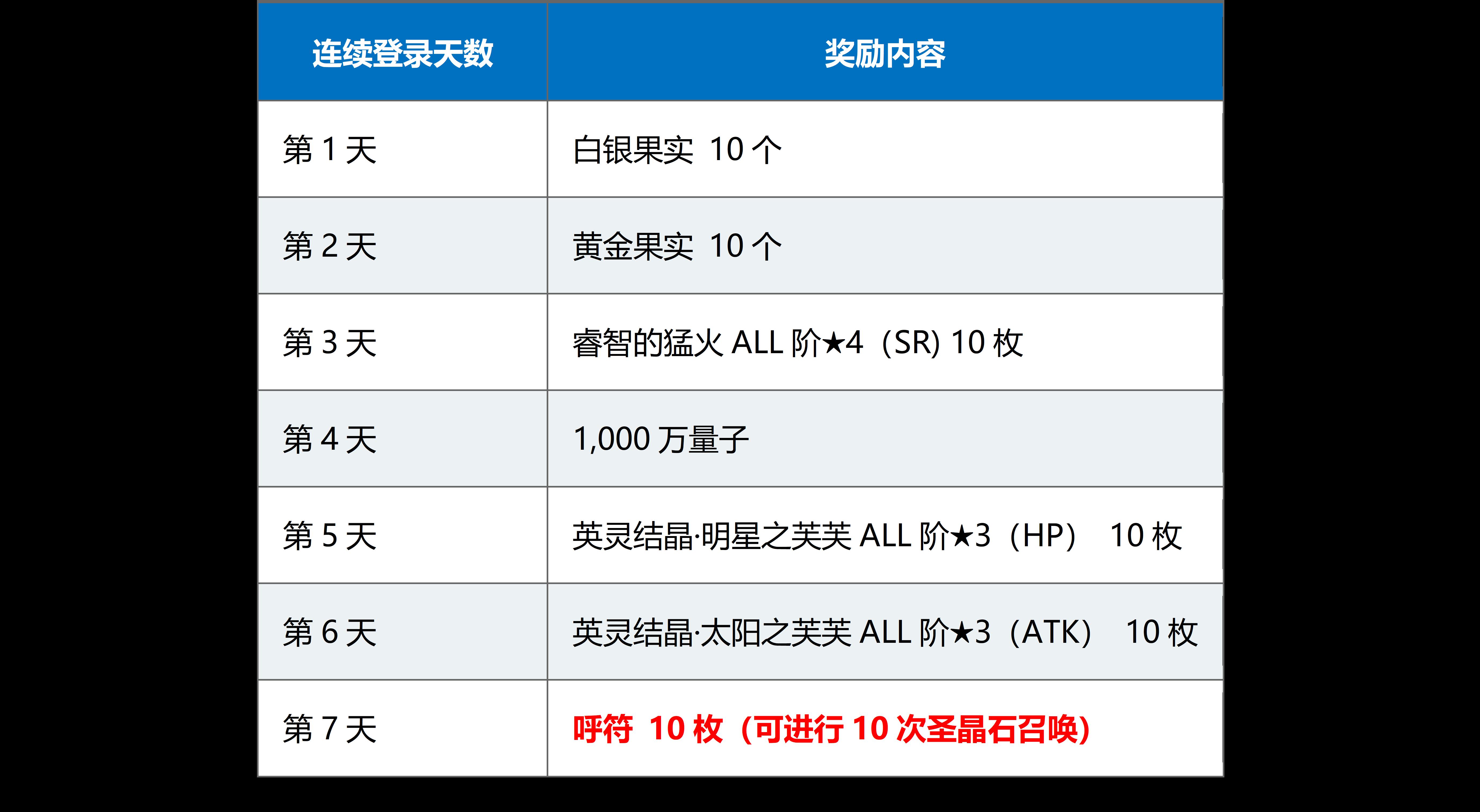 《FGO》国服1500w下载连续签到领奖励活动