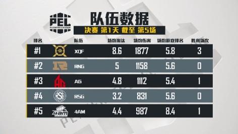 快手聚焦PEL和平精英职业联赛决赛:XQF力压群雄连胜三场遥遥领先